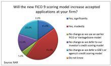 New #CreditModels