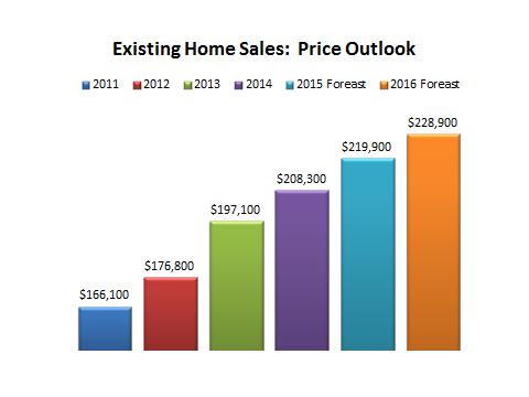 Housing Price Update