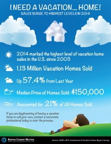 #VacationHomes on The Rise!