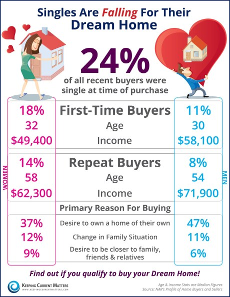 Single-Home-Buyers-KCM