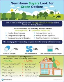 New Home Buyers Look For #GreenOptions